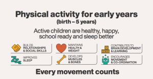 Department of Health infographic promoting physical activity for under 5s